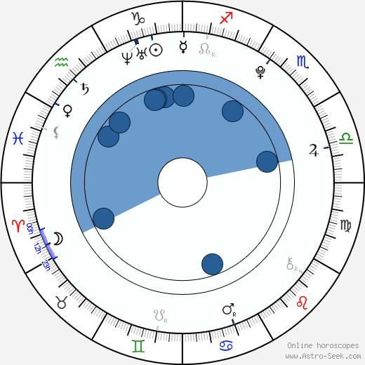 Aglaya Shilovskaya wikipedia, horoscope, astrology, instagram