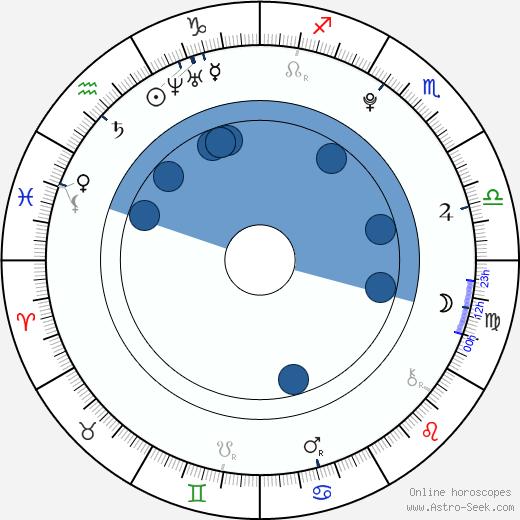 Aika Mitsui wikipedia, horoscope, astrology, instagram