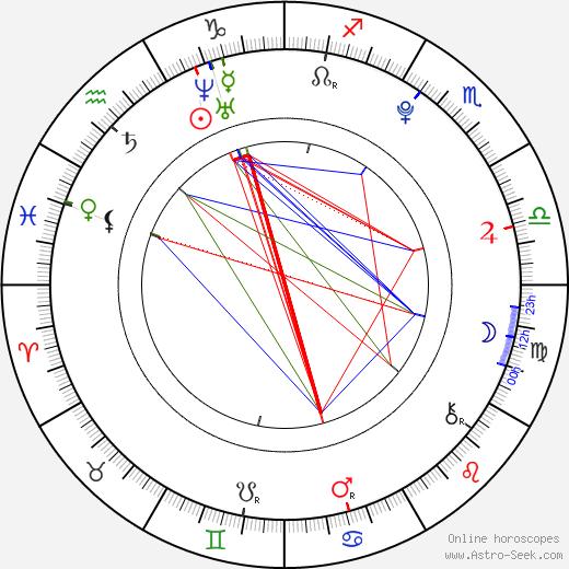 Aika Mitsui birth chart, Aika Mitsui astro natal horoscope, astrology