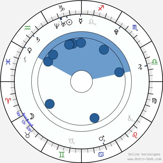Alden Richards wikipedia, horoscope, astrology, instagram