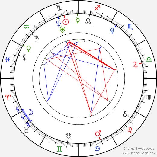 Alden Richards день рождения гороскоп, Alden Richards Натальная карта онлайн