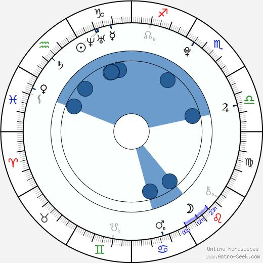 Ashley Argota wikipedia, horoscope, astrology, instagram