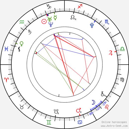 Ashley Argota birth chart, Ashley Argota astro natal horoscope, astrology