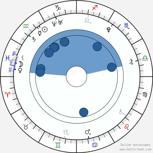 Cameron Bright wikipedia, horoscope, astrology, instagram
