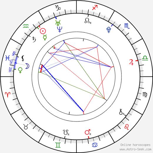 Cameron Bright birth chart, Cameron Bright astro natal horoscope, astrology