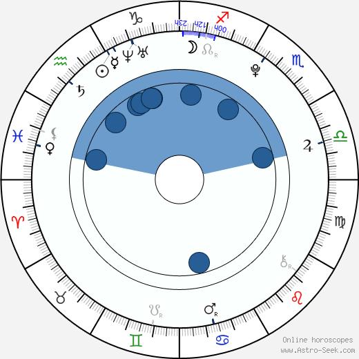 Charlie Trairat wikipedia, horoscope, astrology, instagram