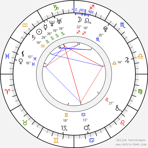 Charlie Trairat birth chart, biography, wikipedia 2019, 2020