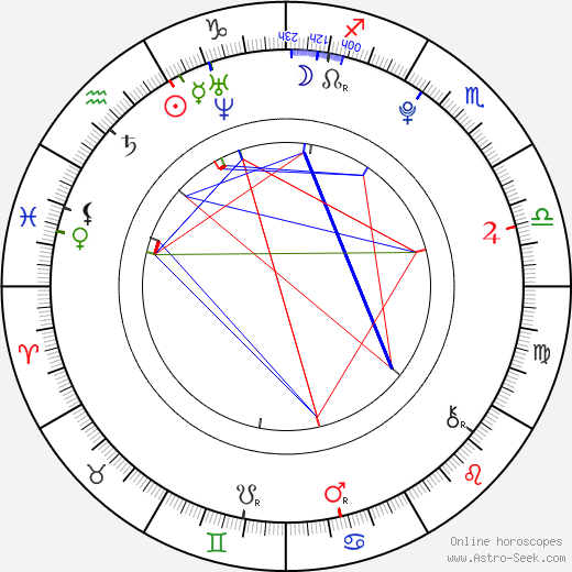 Charlie Trairat birth chart, Charlie Trairat astro natal horoscope, astrology