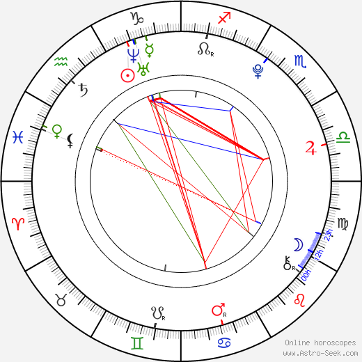 Flora Cross birth chart, Flora Cross astro natal horoscope, astrology