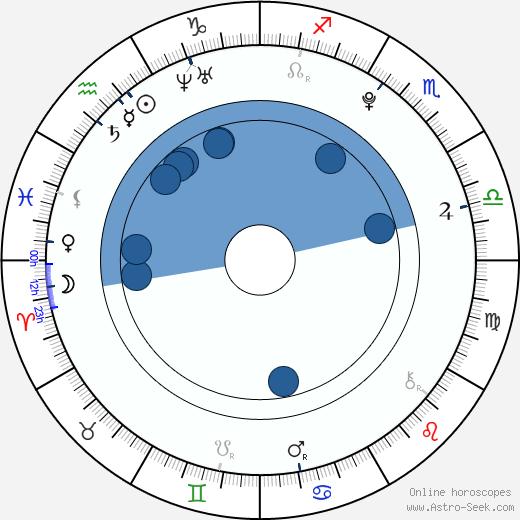 Hollie Lo wikipedia, horoscope, astrology, instagram