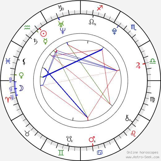 Hollie Lo tema natale, oroscopo, Hollie Lo oroscopi gratuiti, astrologia