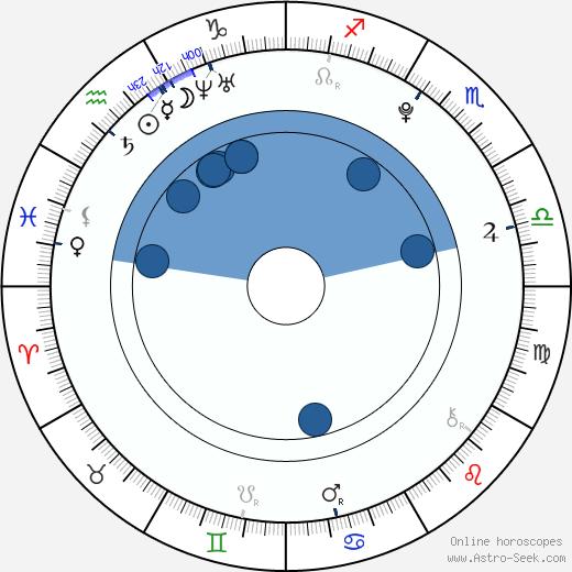 Ivanna Bagová wikipedia, horoscope, astrology, instagram