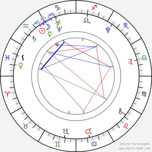 Ivanna Bagová birth chart, Ivanna Bagová astro natal horoscope, astrology