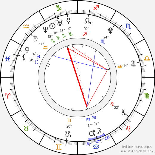 Kim Yong Seok birth chart, biography, wikipedia 2019, 2020