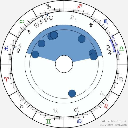 Matthew Timmons wikipedia, horoscope, astrology, instagram