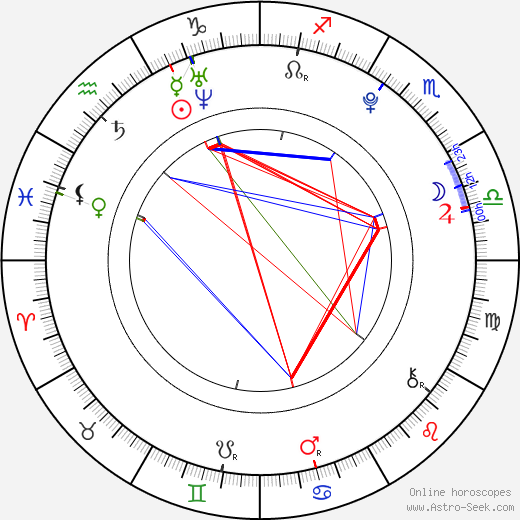 Matthew Timmons birth chart, Matthew Timmons astro natal horoscope, astrology