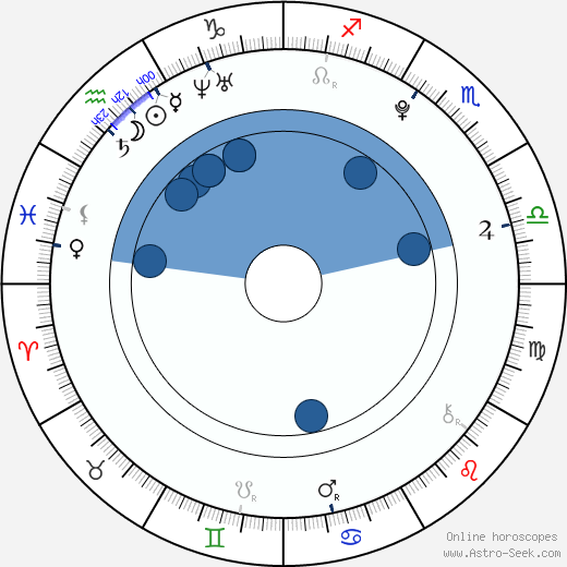 Michaela Mrázková wikipedia, horoscope, astrology, instagram