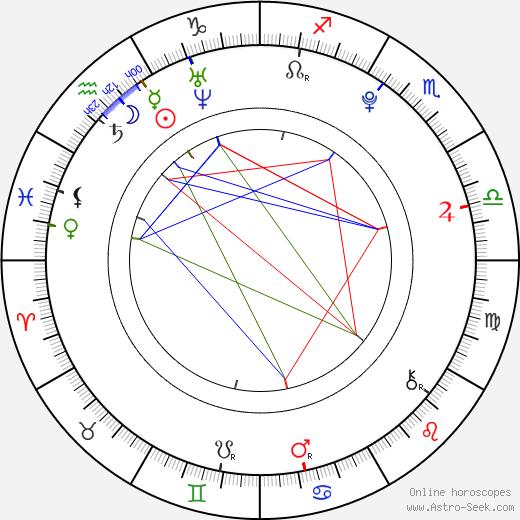 Michaela Mrázková birth chart, Michaela Mrázková astro natal horoscope, astrology