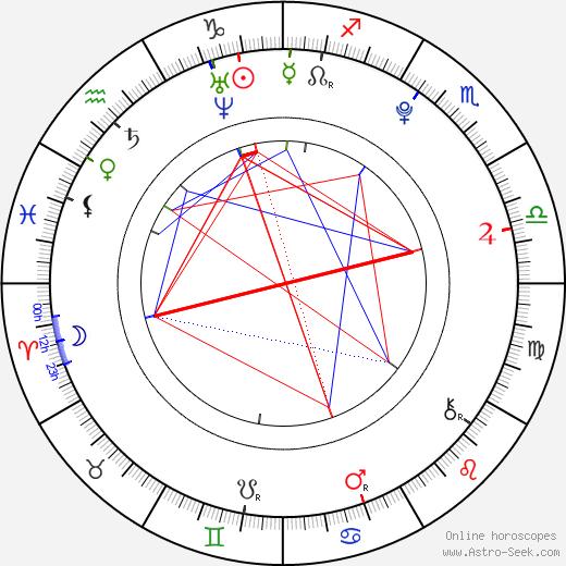 Милан Доудера Milan Doudera день рождения гороскоп, Milan Doudera Натальная карта онлайн
