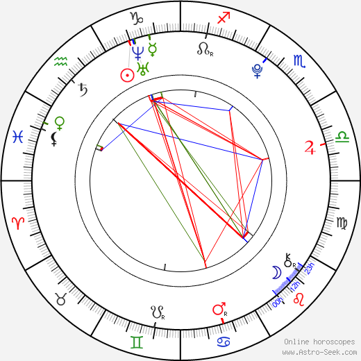 Monica Parales birth chart, Monica Parales astro natal horoscope, astrology