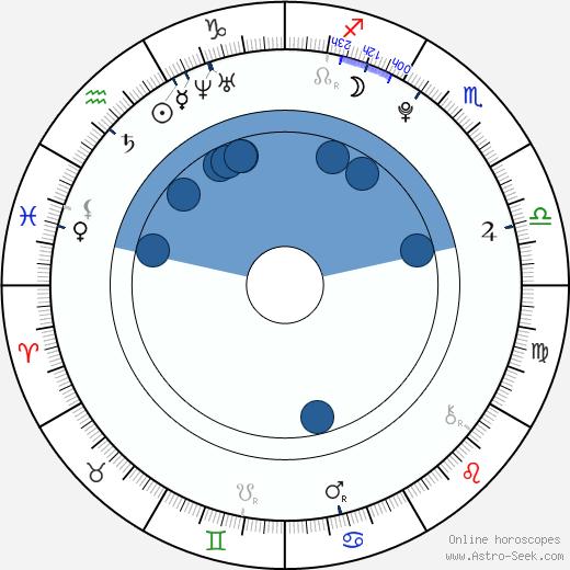 Sean Keenan wikipedia, horoscope, astrology, instagram