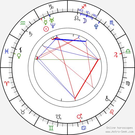 Sean Keenan день рождения гороскоп, Sean Keenan Натальная карта онлайн
