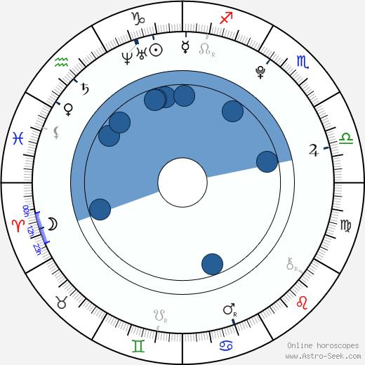 Sharpay Evans wikipedia, horoscope, astrology, instagram