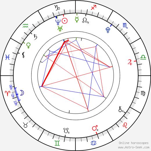 Список героев «Классного мюзикла» Sharpay Evans день рождения гороскоп, Sharpay Evans Натальная карта онлайн