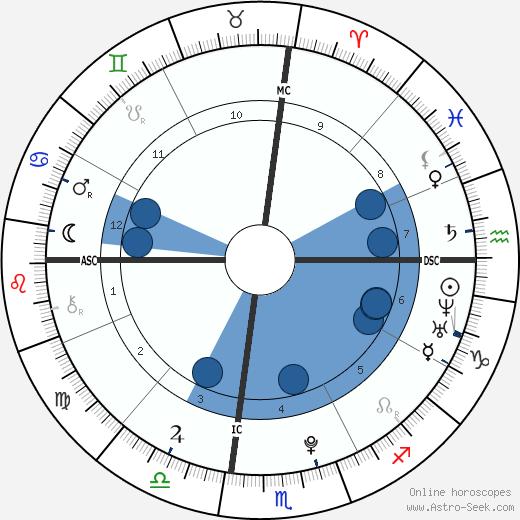 Takima Miyamoto wikipedia, horoscope, astrology, instagram
