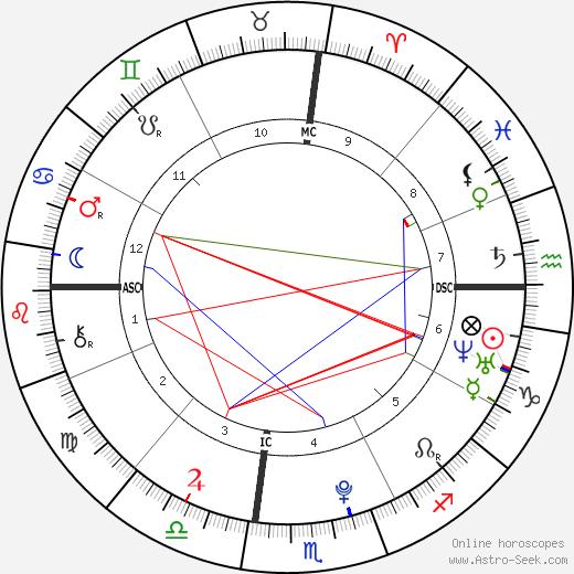 Takima Miyamoto birth chart, Takima Miyamoto astro natal horoscope, astrology