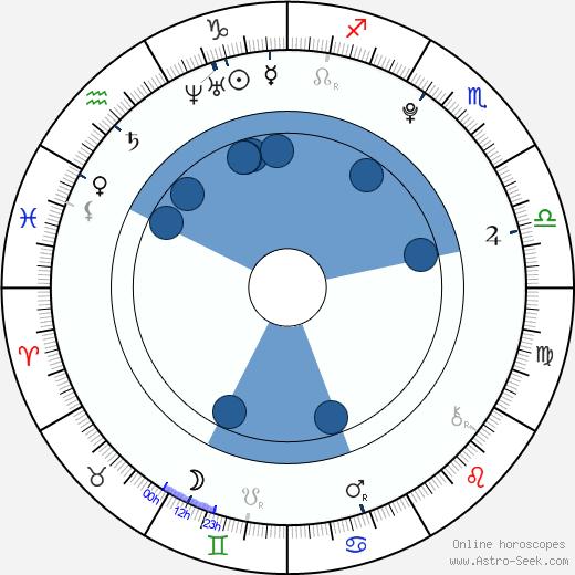 Valentina Volopichová wikipedia, horoscope, astrology, instagram