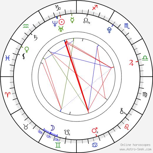 Valentina Volopichová tema natale, oroscopo, Valentina Volopichová oroscopi gratuiti, astrologia
