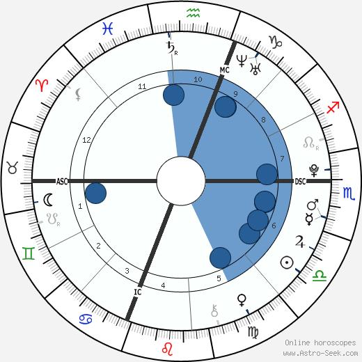 Aidan Daley Mitchell wikipedia, horoscope, astrology, instagram