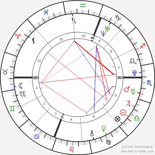 Aidan Daley Mitchell день рождения гороскоп, Aidan Daley Mitchell Натальная карта онлайн