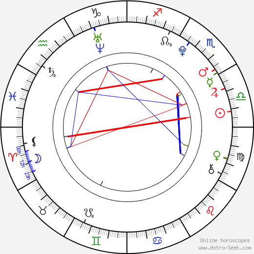 Cozz tema natale, oroscopo, Cozz oroscopi gratuiti, astrologia
