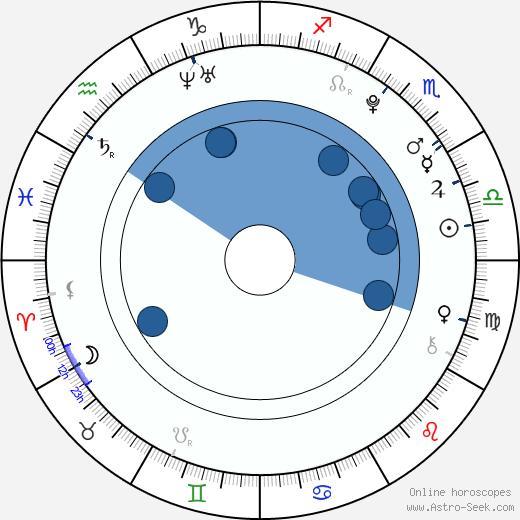 Elizabeth McLaughlin wikipedia, horoscope, astrology, instagram