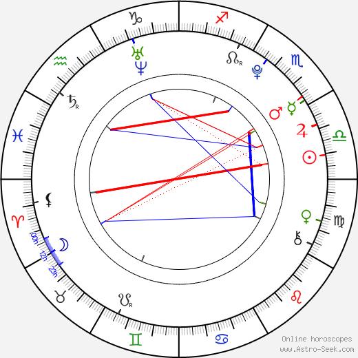 Elizabeth McLaughlin день рождения гороскоп, Elizabeth McLaughlin Натальная карта онлайн