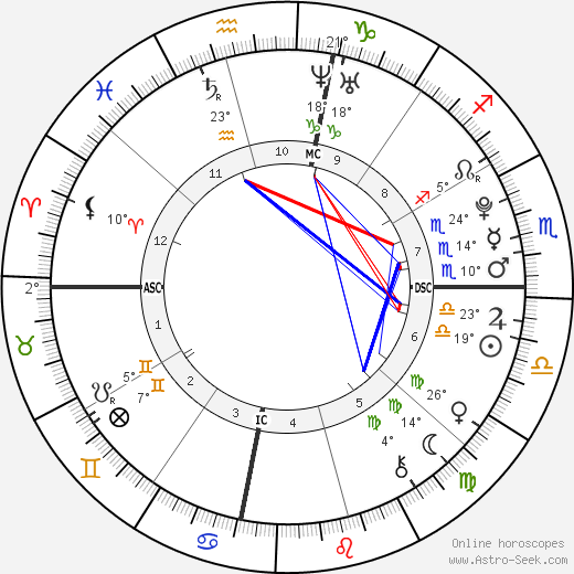 Emily Kershaw birth chart, biography, wikipedia 2019, 2020