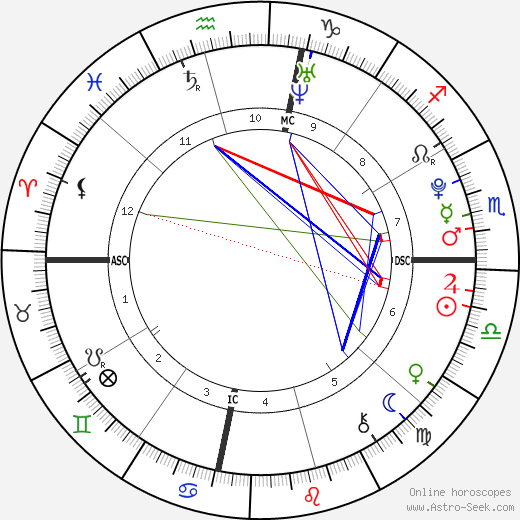 Emily Kershaw birth chart, Emily Kershaw astro natal horoscope, astrology