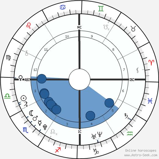 Jared Cohen wikipedia, horoscope, astrology, instagram
