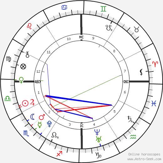 Jared Cohen день рождения гороскоп, Jared Cohen Натальная карта онлайн