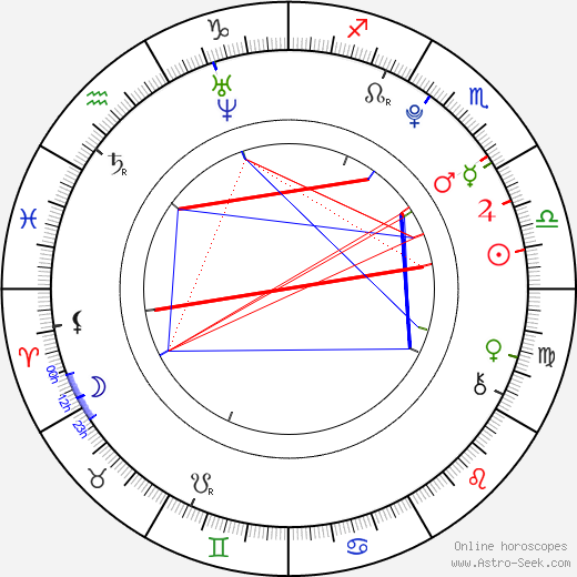 Luke Thomas день рождения гороскоп, Luke Thomas Натальная карта онлайн