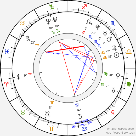 Molly C. Quinn birth chart, biography, wikipedia 2019, 2020
