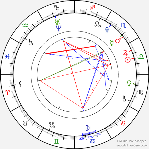 Molly C. Quinn astro natal birth chart, Molly C. Quinn horoscope, astrology