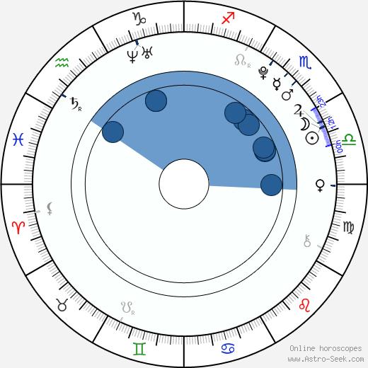 Nikki Shah wikipedia, horoscope, astrology, instagram