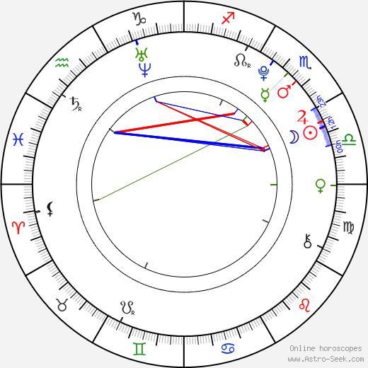 Nikki Shah birth chart, Nikki Shah astro natal horoscope, astrology