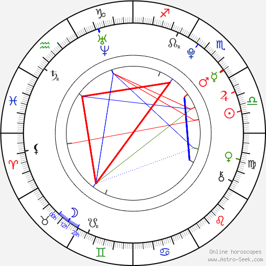 Samuel Earle birth chart, Samuel Earle astro natal horoscope, astrology