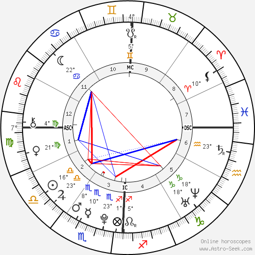 Scotty McCreery birth chart, biography, wikipedia 2019, 2020