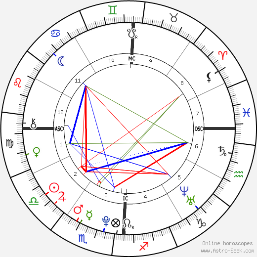 Scotty McCreery birth chart, Scotty McCreery astro natal horoscope, astrology