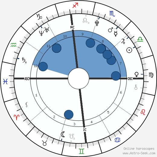 Seanna Micaela Downey wikipedia, horoscope, astrology, instagram
